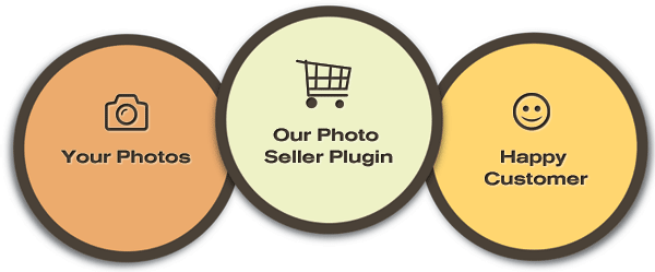 wordpress-photo-seller-plugin-summary-graphic
