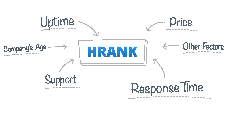 HRANK Ranking Factors