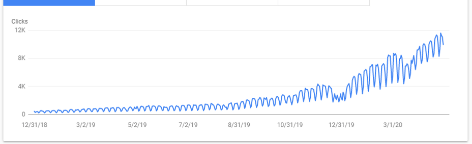 My Blog Organic Google Traffic Increasing Graph from Search Console